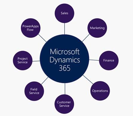Microsoft Dynamics 365.jpg