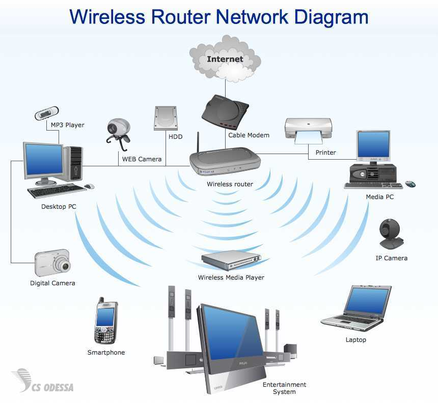 NETWORK-DIAGRAM-Wireless-Network-Wireless-Router-Network-Diagram.png