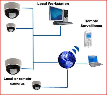 Hikvision cctv camera home installation in Dubai 0556789741 – Kargal