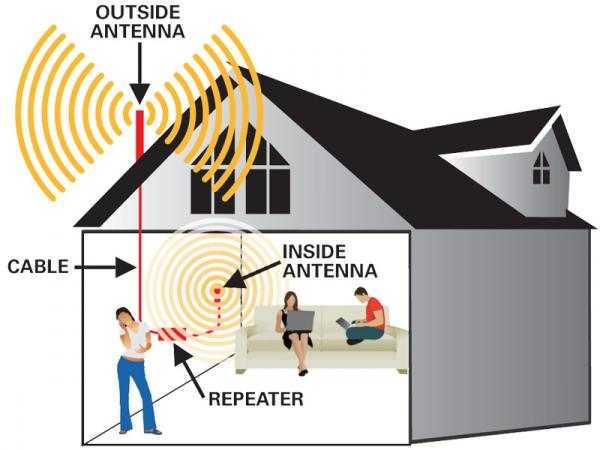3GHSPA-to-Wi-Fi-Signal-Booster.jpg