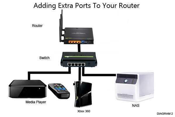 Adding-Extra-Ports-B.png