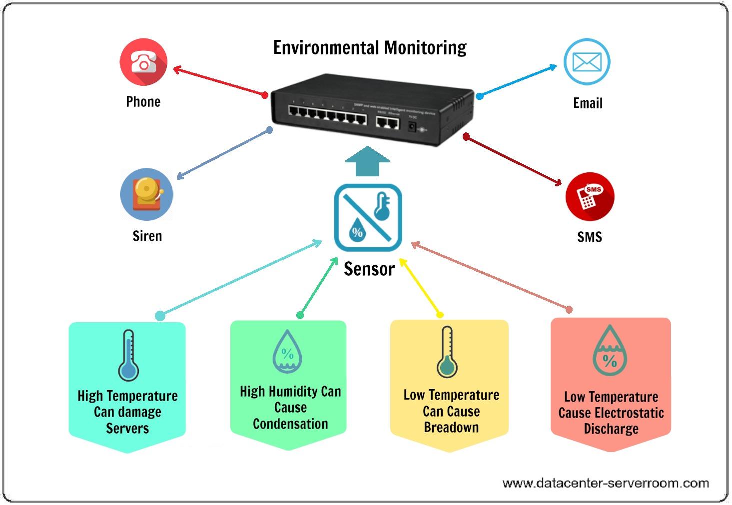 environmental monitoring for data center (datacenter) and server room..jpg
